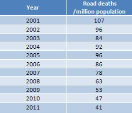 road fatalities
